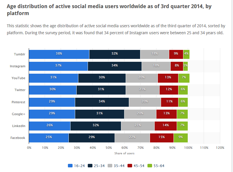 http://www.statista.com/statistics/274829/age-distribution-of-active-social-media-users-worldwide-by-platform/