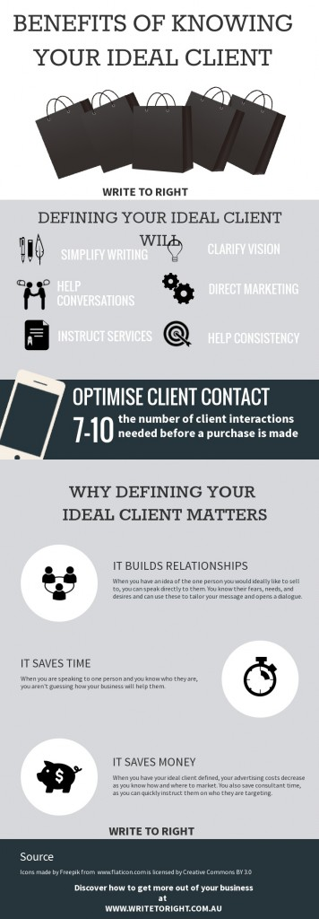 Defining ideal client - write to right